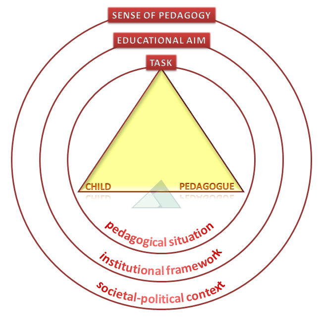 The pedagogic triangle as suggested by Badry and Knapp, 2003.